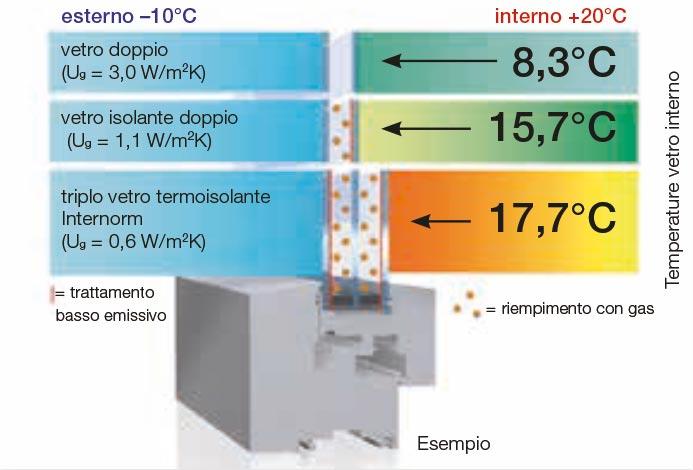 TBT - Miglior bilanciamento energetico con il triplo vetro